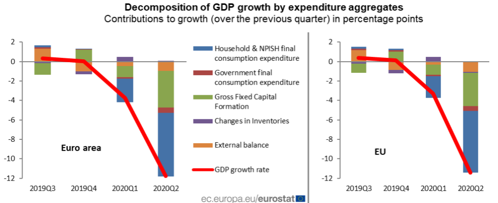 This image has an empty alt attribute; its file name is eurostat-gdp-and-employment.png